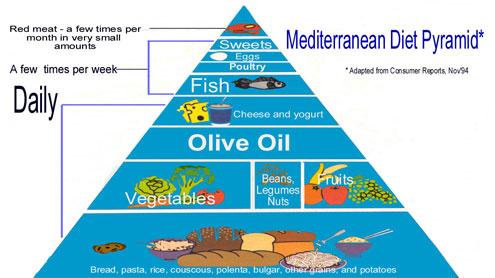 Mediterranen_diet-Pyramid